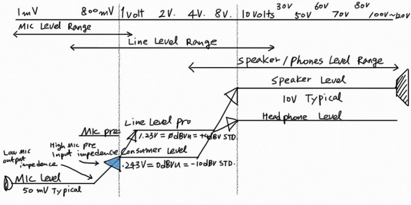 audio engineering diagrams wiring diagram t1 concert sound system setup wiring diagram for car audio system